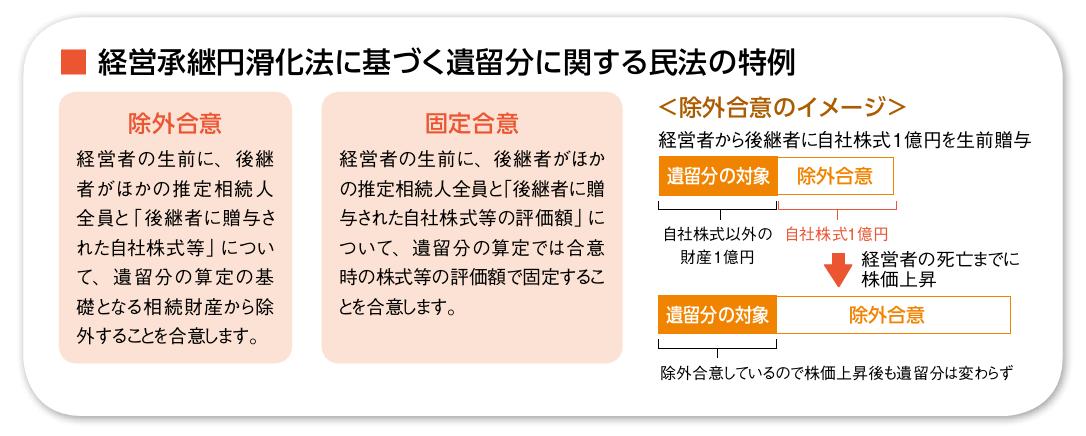 経営承継円滑化法に基づく遺留分に関する民法の特例