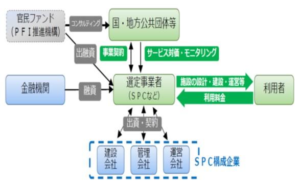 PFI事業の基本スキーム